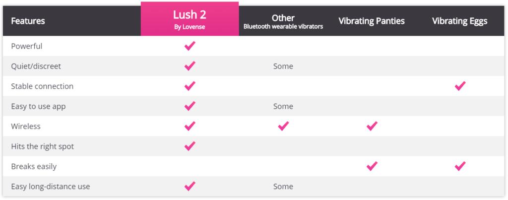 lovense lush review