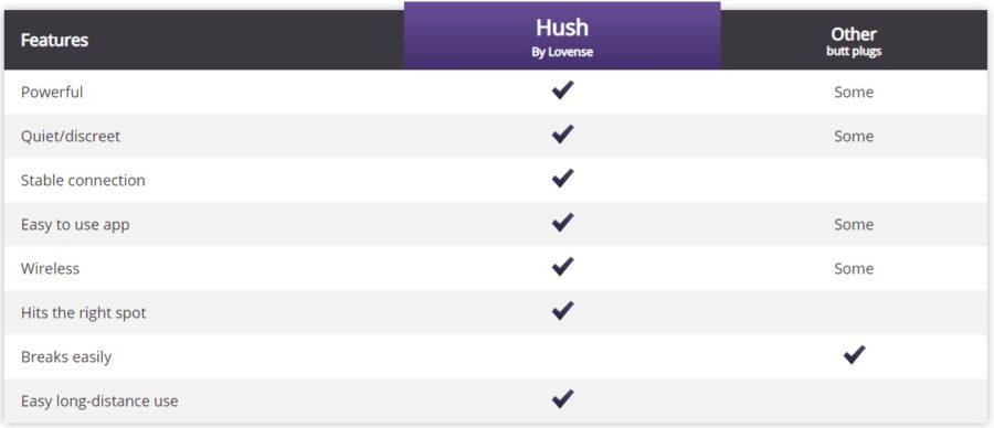 lovense hush chart